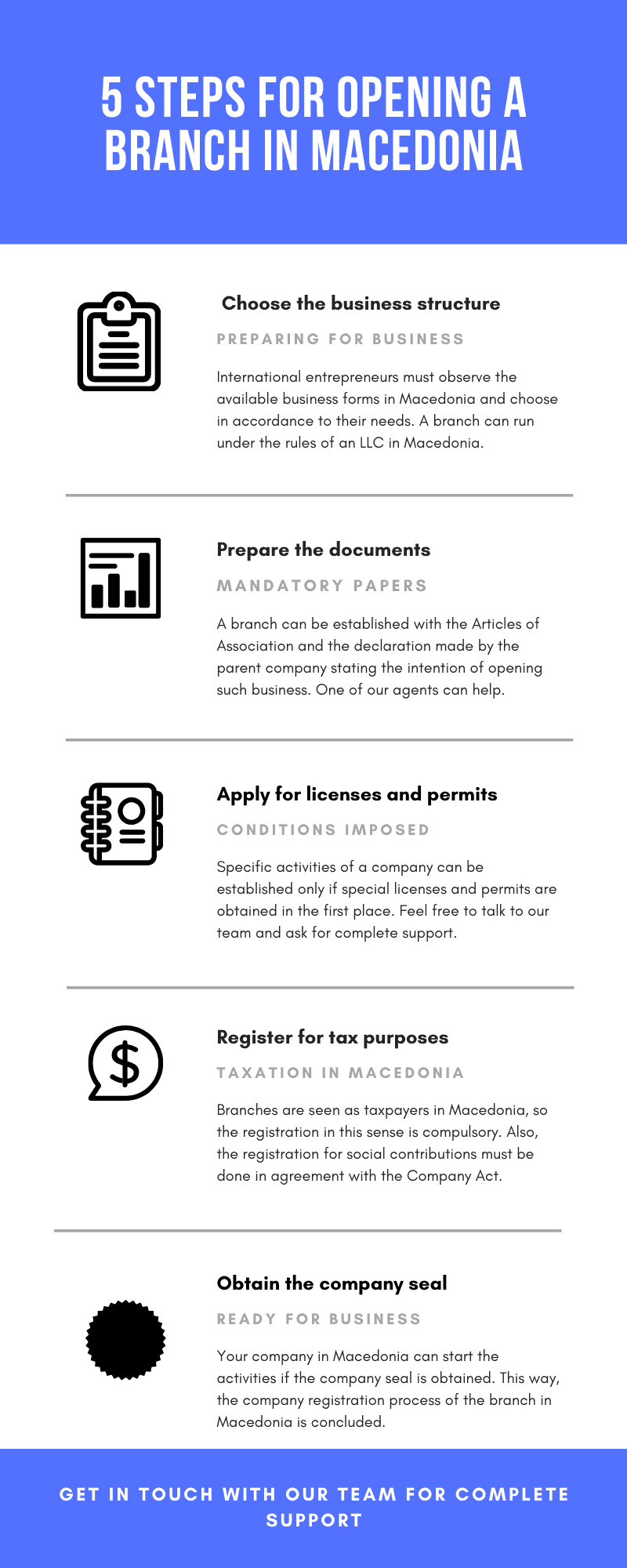 5steps for opening a branch in Macedonia.png